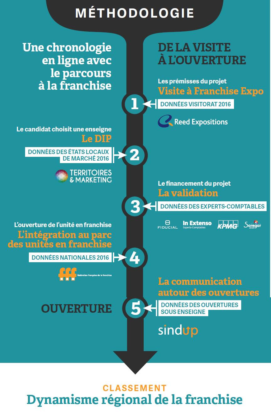 Sindup partenaire de la 3ème édition du baromètre de la franchise ...